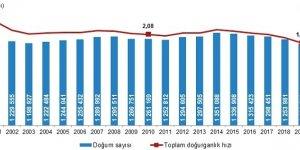 TÜİK 2015 -2020 nüfus verilerini paylaştı