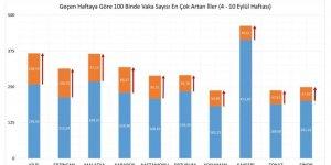 Erzincan vaka oranlarında artışa geçti