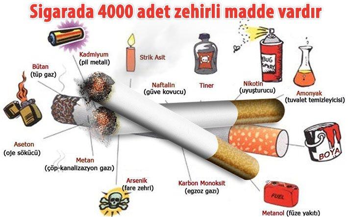 Sigaranın Vücudumuza Zararları Nelerdir