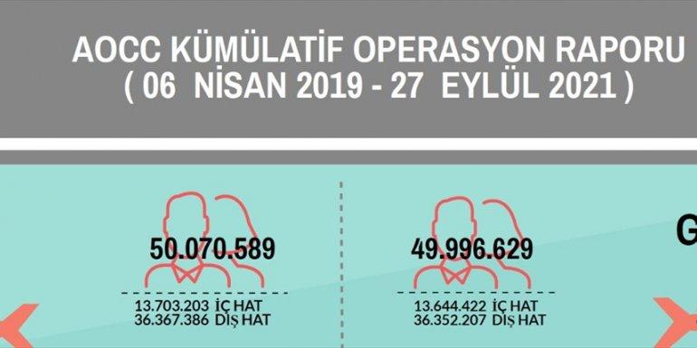 İstanbul Havalimanı'nda yolcu sayısı 100 milyonu, sefer sayısı da 700 bini aştı 1
