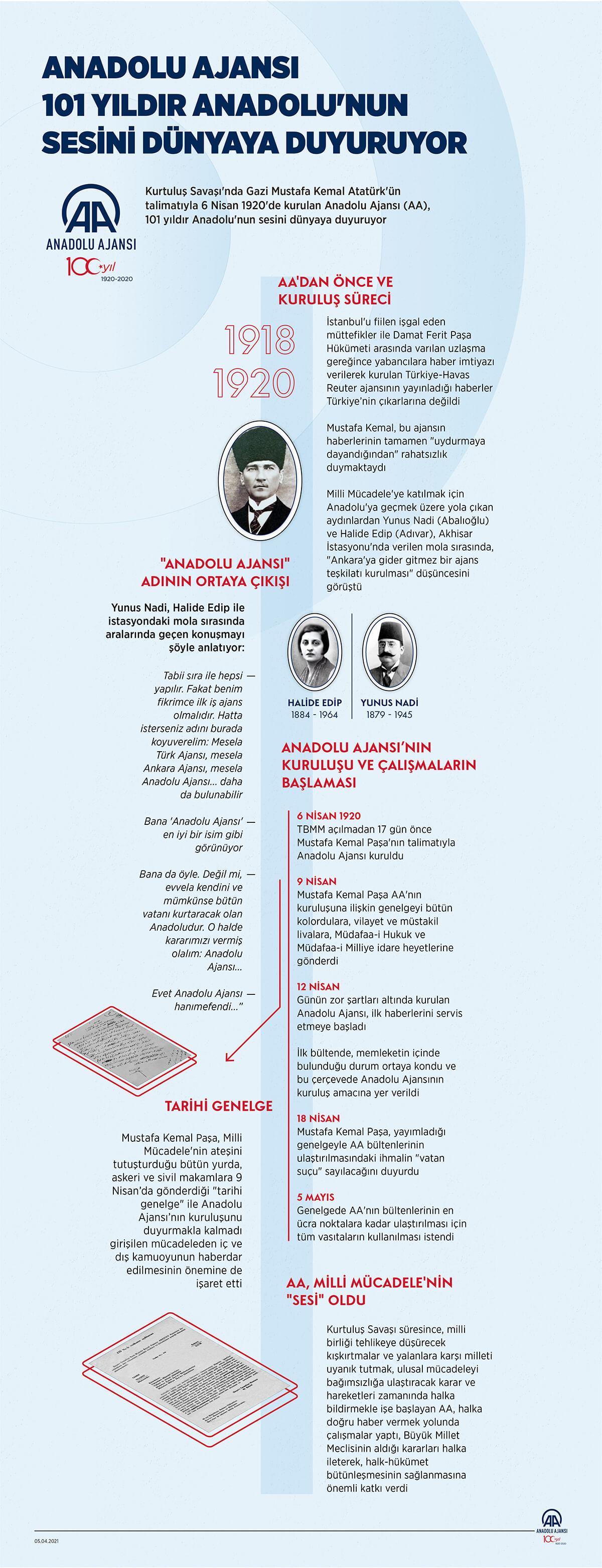 Anadolu Ajansı Ne Zaman Kim Tarafından Kuruldu
